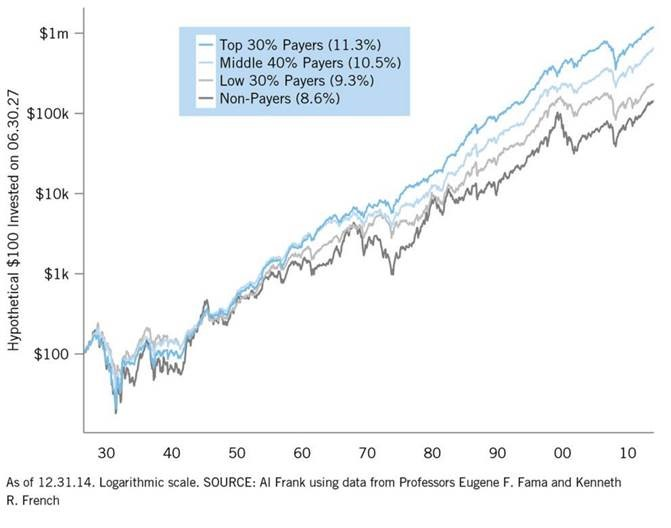 div chart