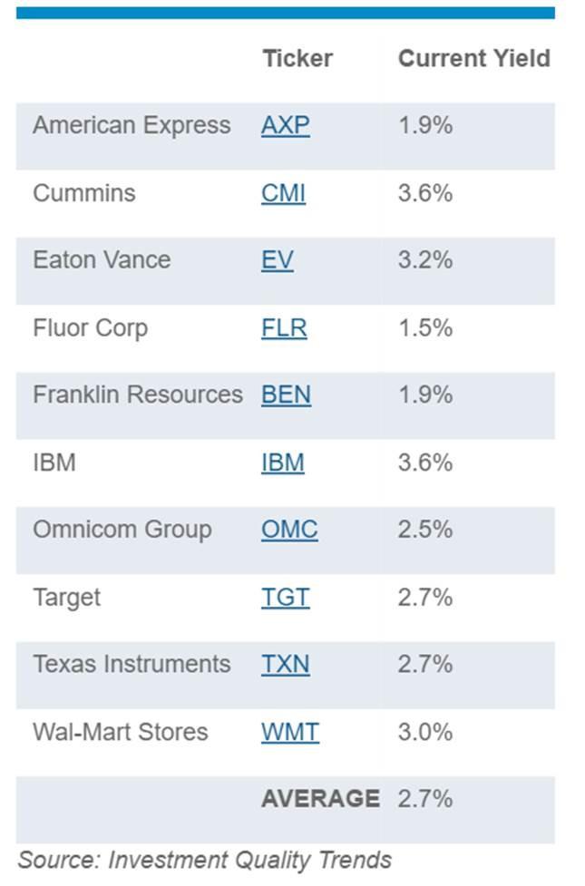 top div stocks