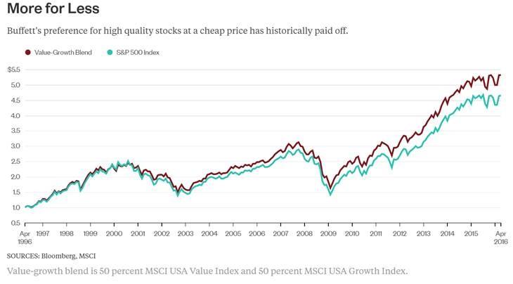 ETF Value Qual Chart