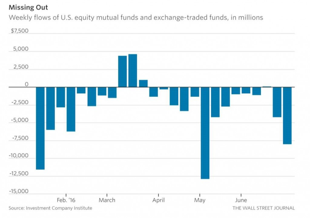 fund flow chart 0729
