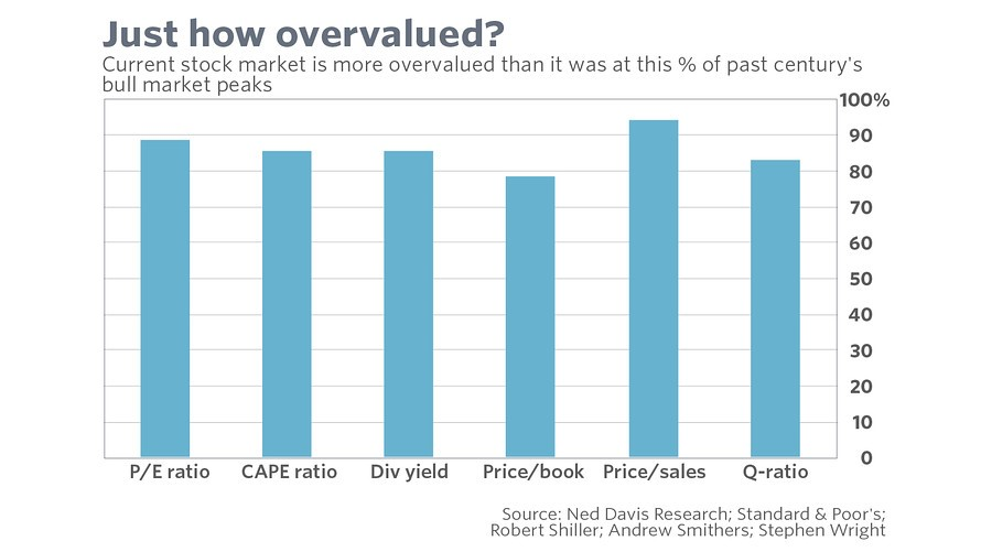 overvalued