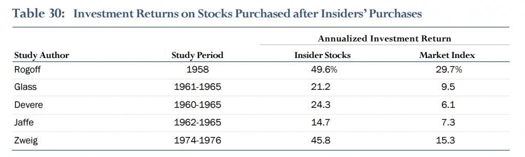 Insider Chart