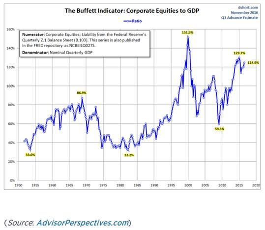 BUffett Chart