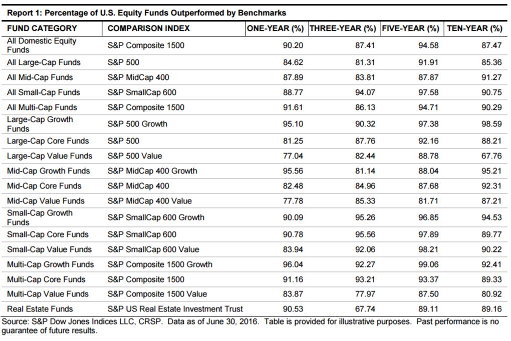 S&P Score