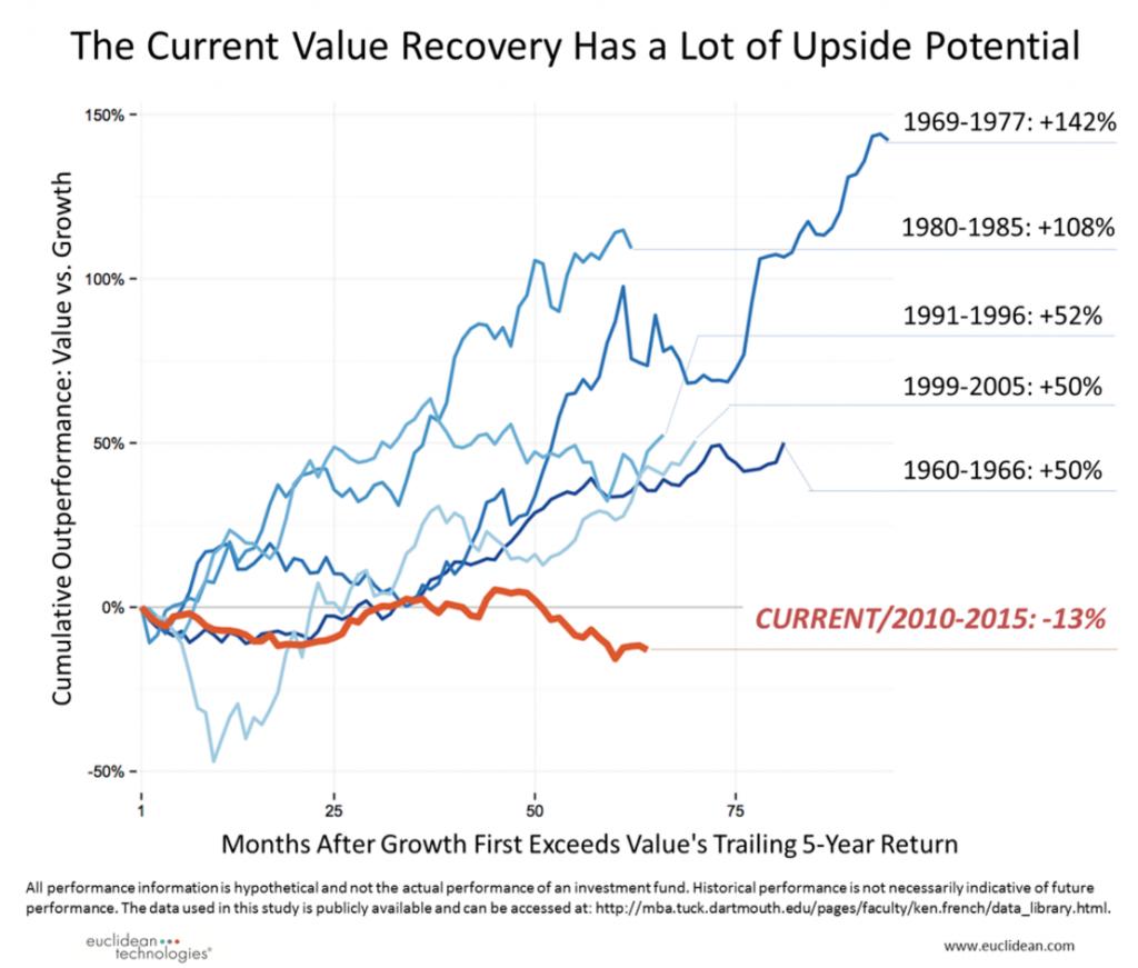 value rebound