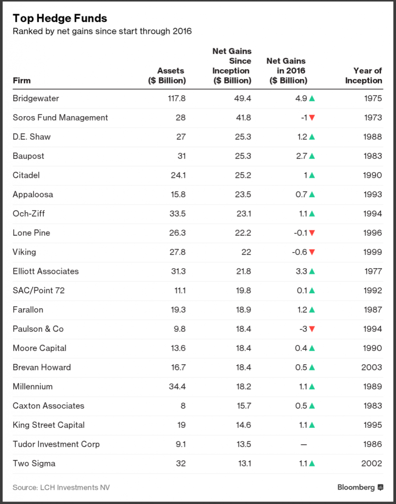 hedge chart