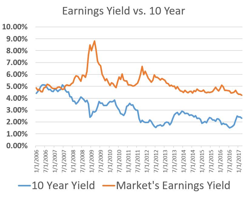 mkt earnings yield