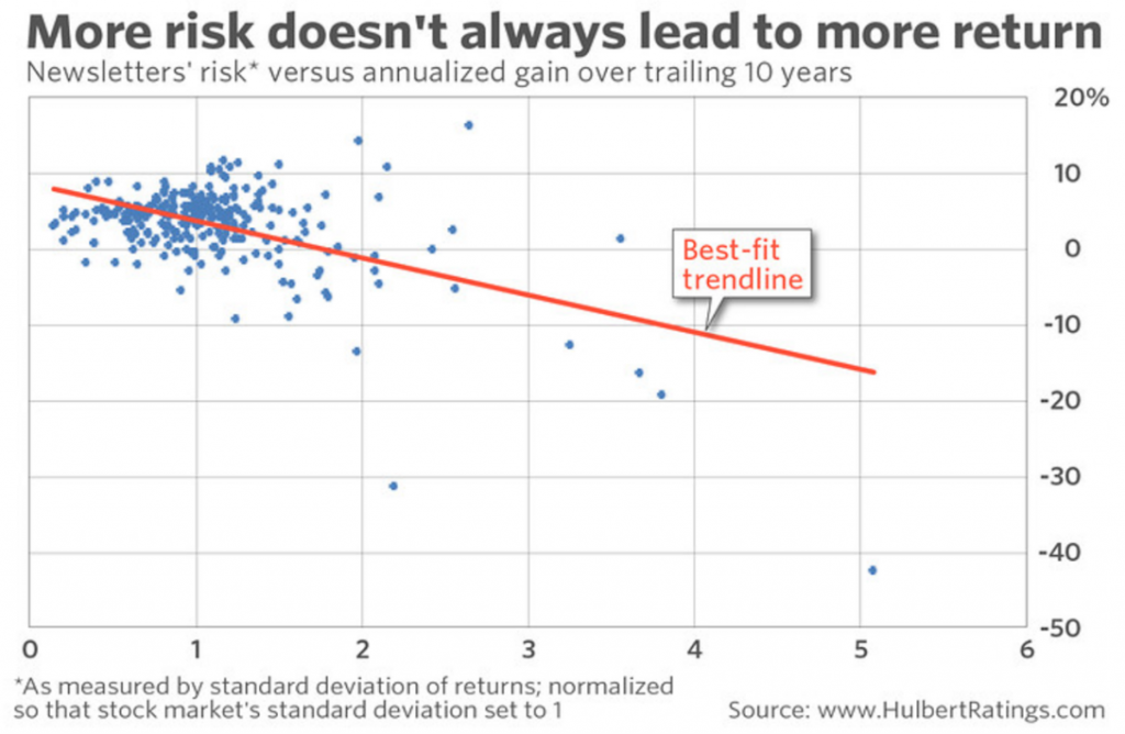 returns and risk