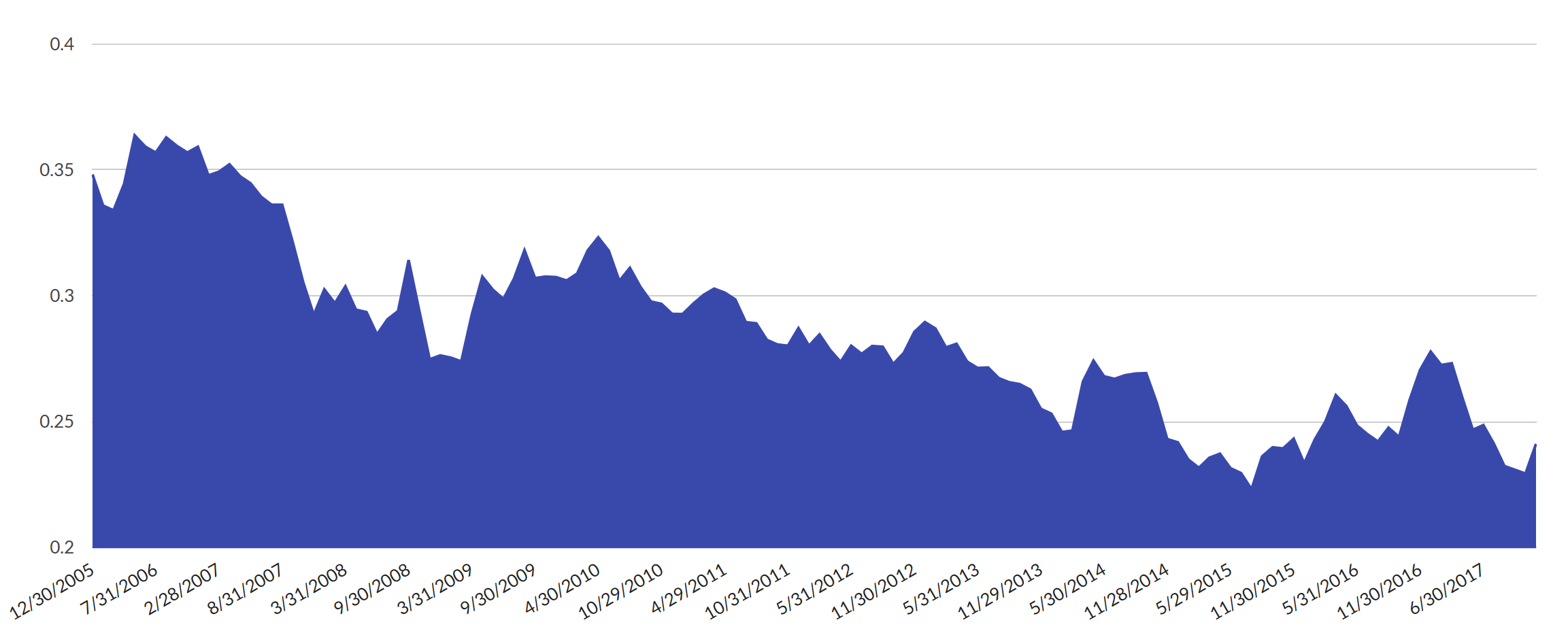 PB Chart