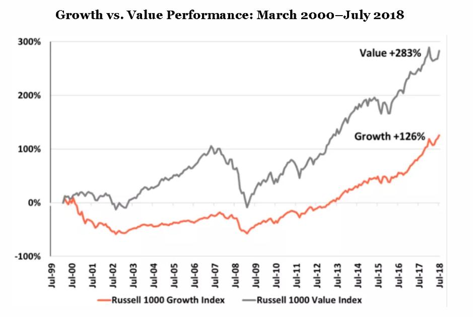 Relative Performance of Growth vs  Value Stocks – Validea's