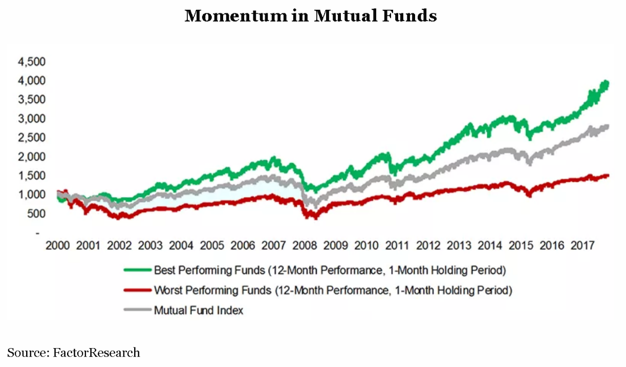 Does Mutual Fund Performance-Chasing Deserve its Bad Reputation?