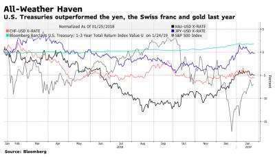 HSBC Report: Treasuries Still a Haven – Validea's Guru